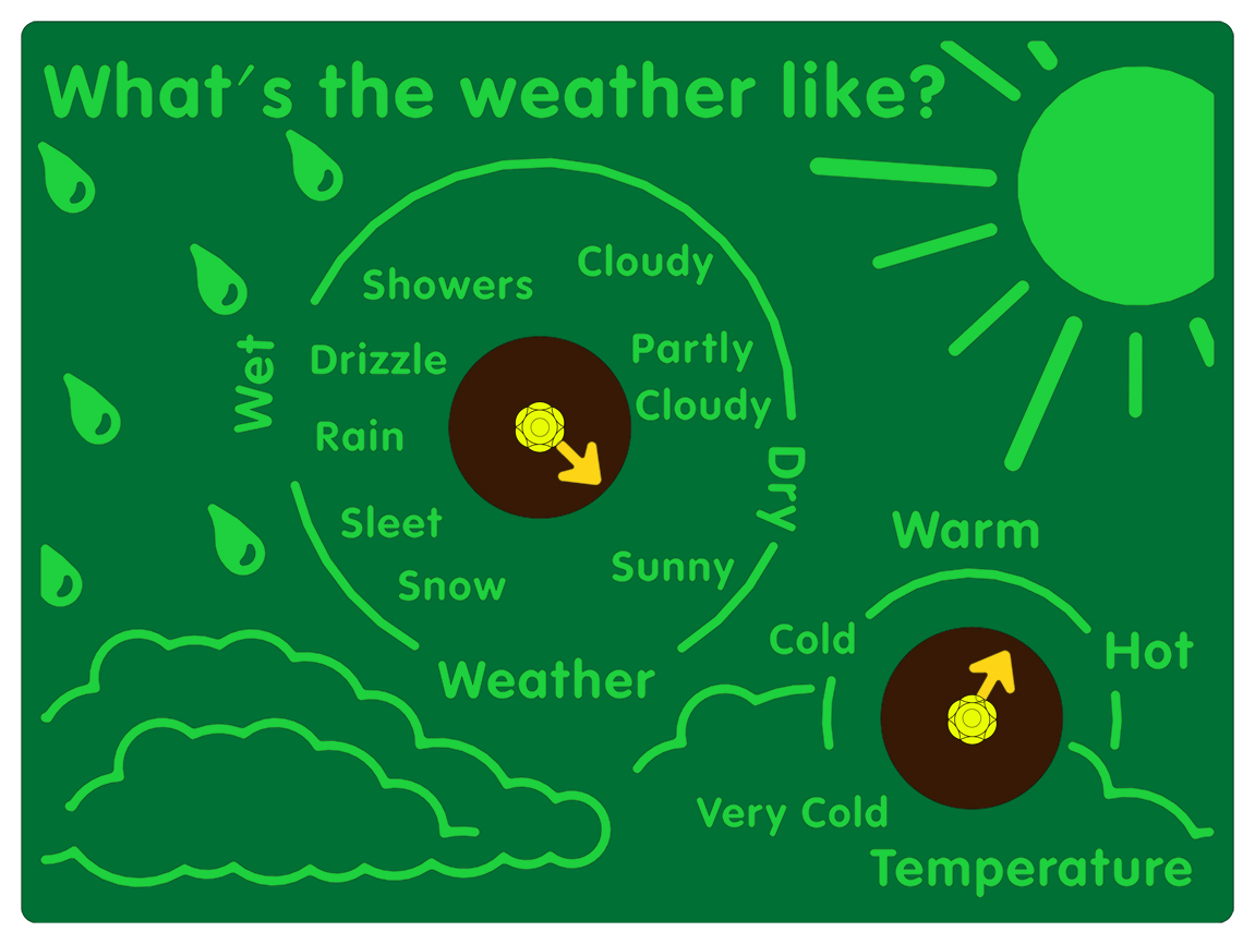 Whats The Weather Like